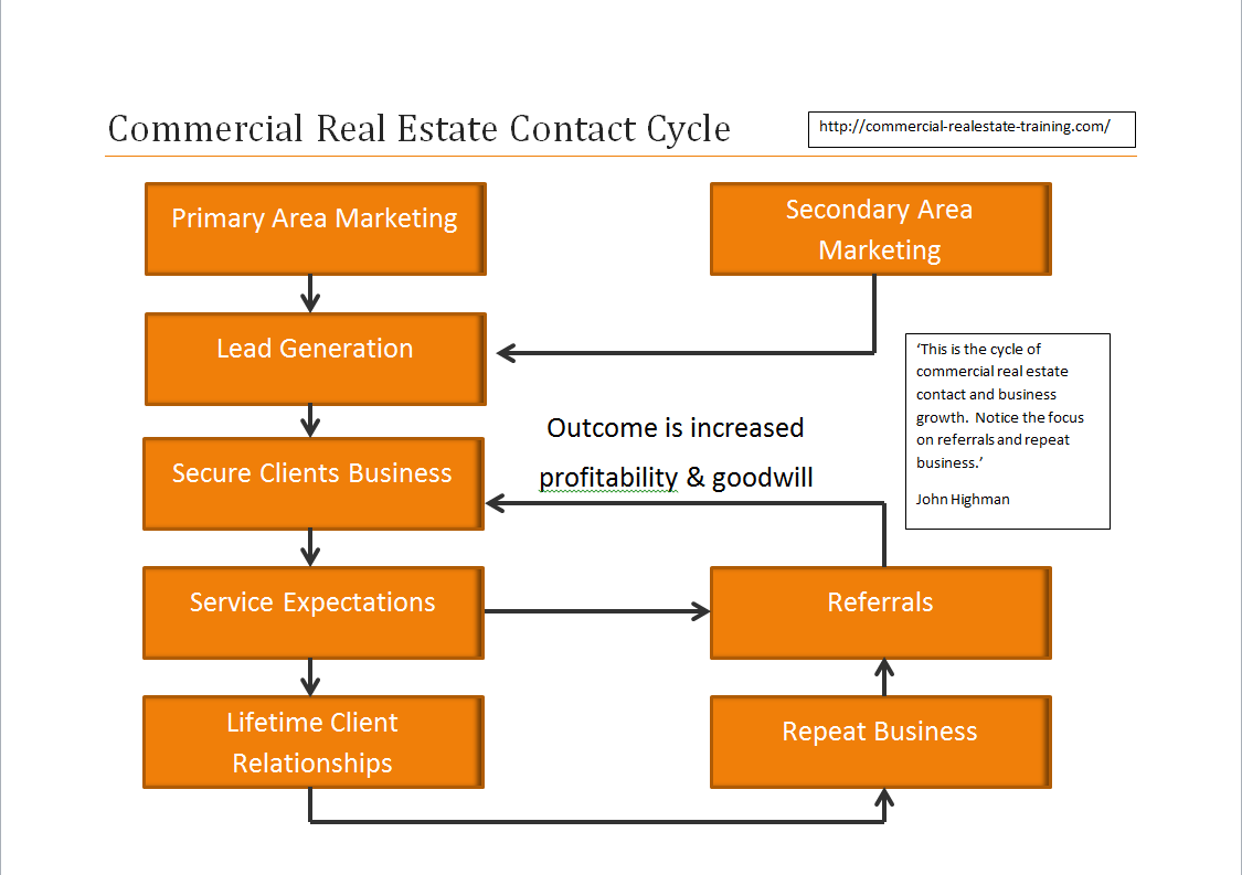 Commercial real estate marketing flowchart commercial for Commercial real estate marketing plan template