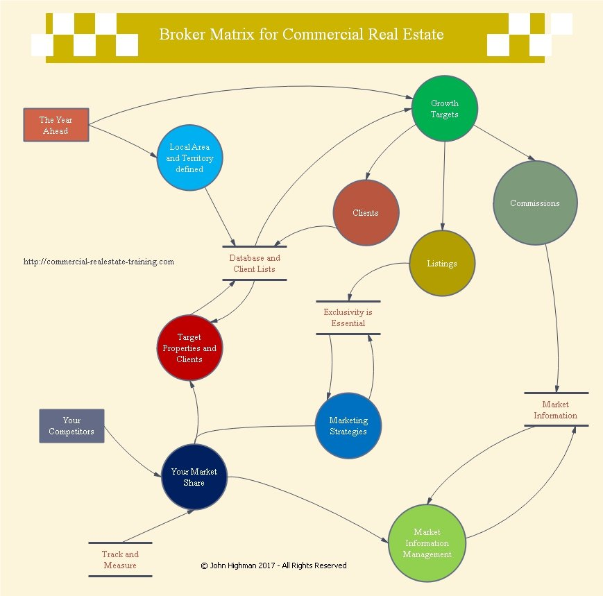 commercial real estate broker chart on business growth
