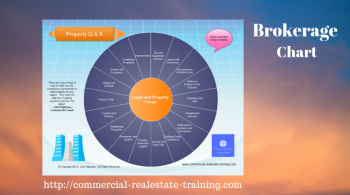 commercial real estate brokerage chart